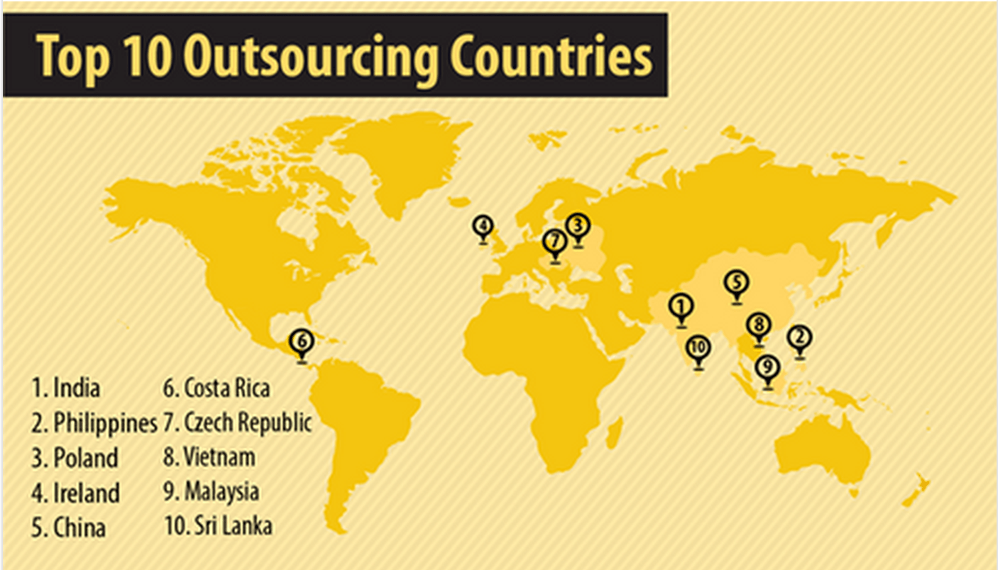 10 Top Outsourcing Countries