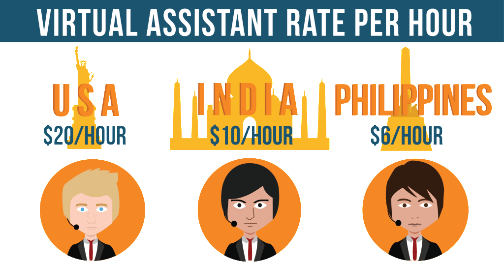 Hourly Rates Virtual Assistants