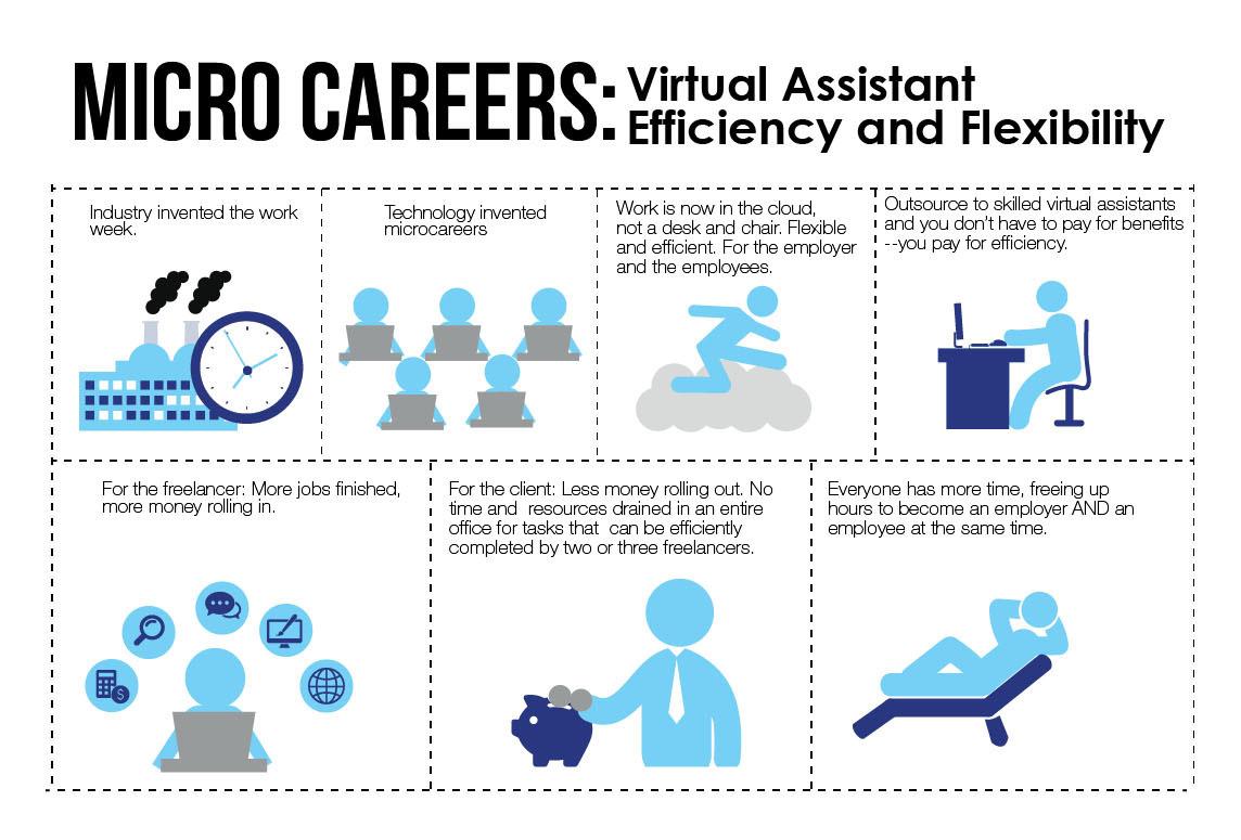 Virtual Assistant Micro Careers