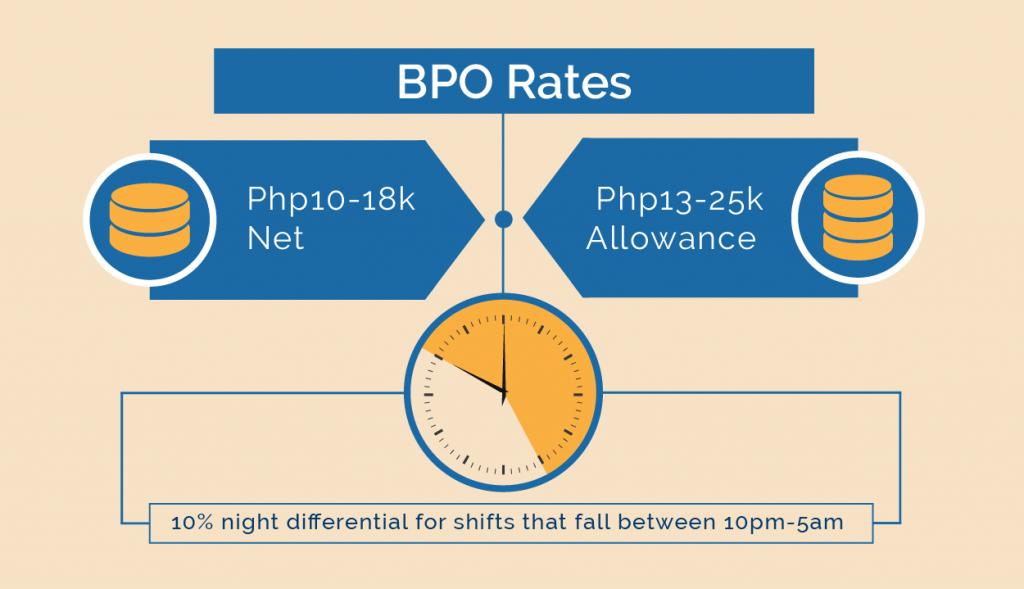 BPO-Rates
