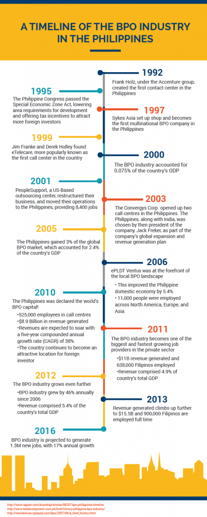 BPO Industry Growth Timeline Philippines