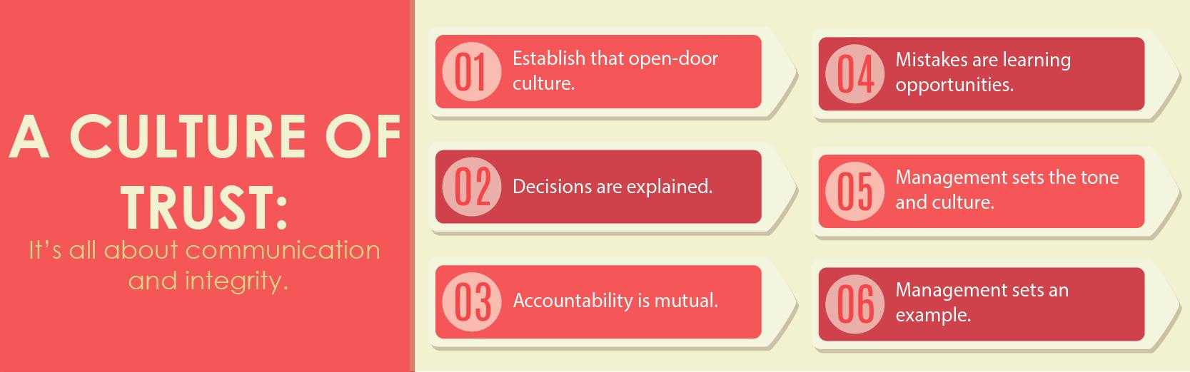 a-culture-of-trust