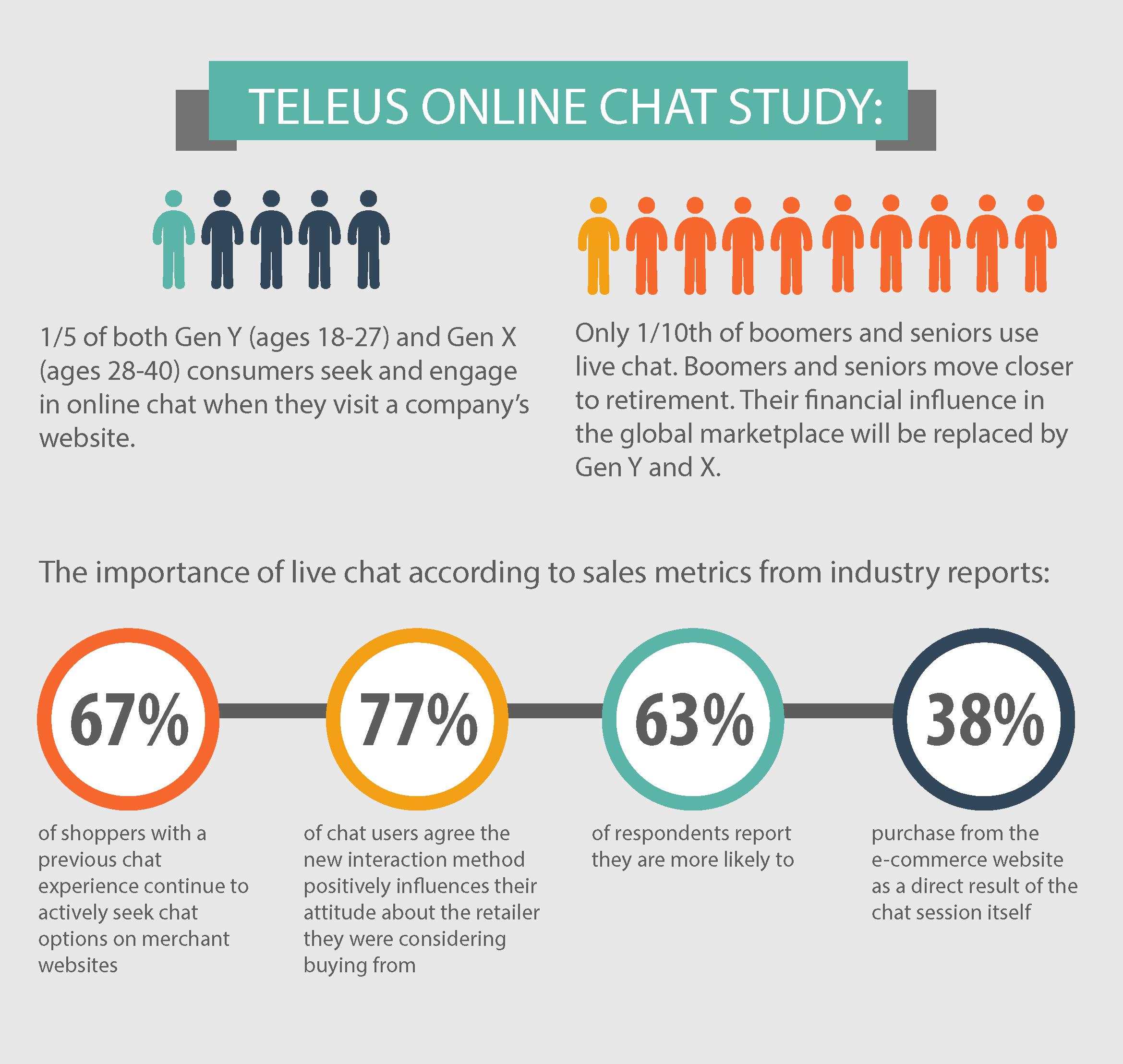 Teleus Online Chat Study