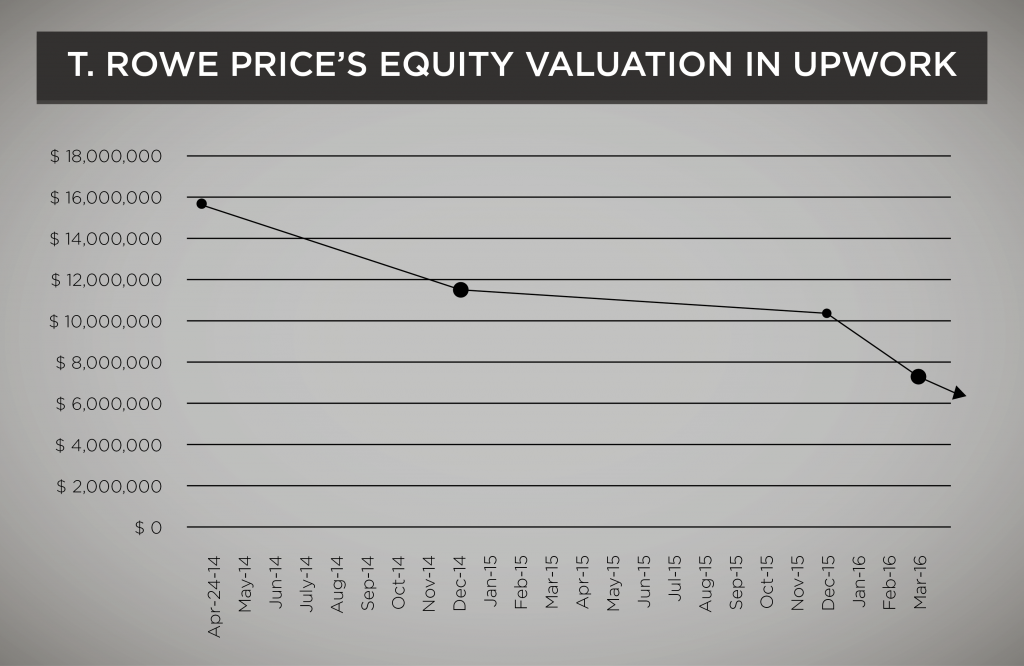 t.rowe price equity valuation upwork