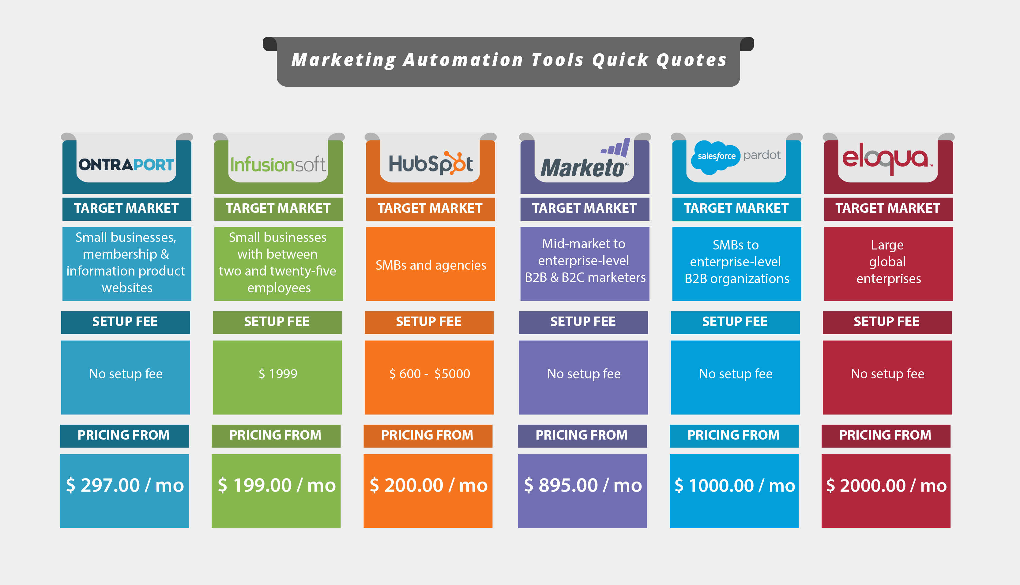 market automation tools
