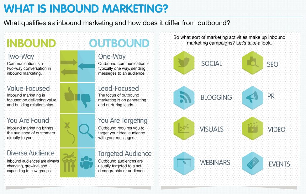 pardot-inbound-marketing-graphic
