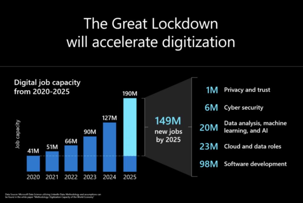 Accelerated Digital Transformation & Digitization